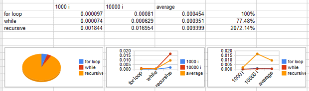 An example of the data in a Google Docs spreadsheet